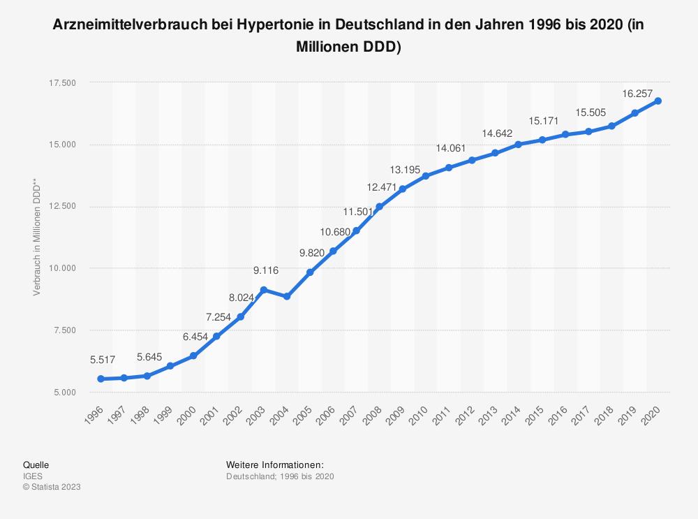 Statistik: Arzneimittelverbrauch bei Hypertonie* in Deutschland in den Jahren 1996 bis 2017 (in Millionen DDD**) | Statista