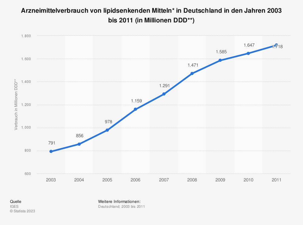 Statistik: Arzneimittelverbrauch von lipidsenkenden Mitteln* in Deutschland in den Jahren 2003 bis 2011 (in Millionen DDD**) | Statista