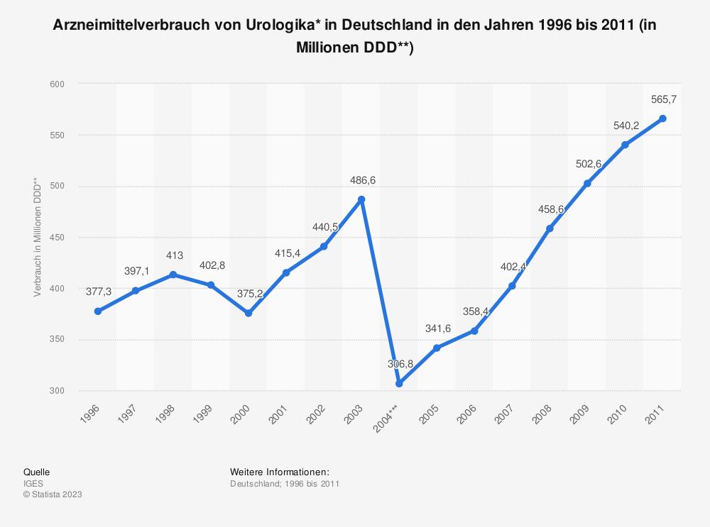 Statistik: Arzneimittelverbrauch von Urologika* in Deutschland in den Jahren 1996 bis 2011 (in Millionen DDD**) | Statista