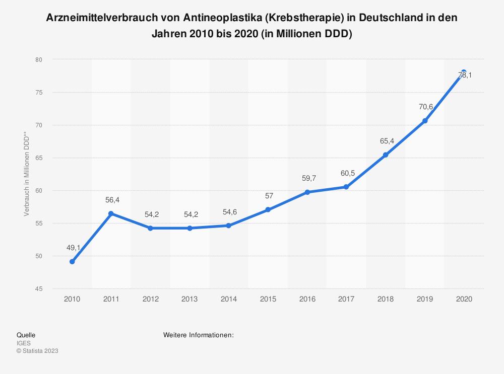 Statistik: Arzneimittelverbrauch von Antineoplastika* in Deutschland in den Jahren 2010 bis 2017 (in Millionen DDD**) | Statista