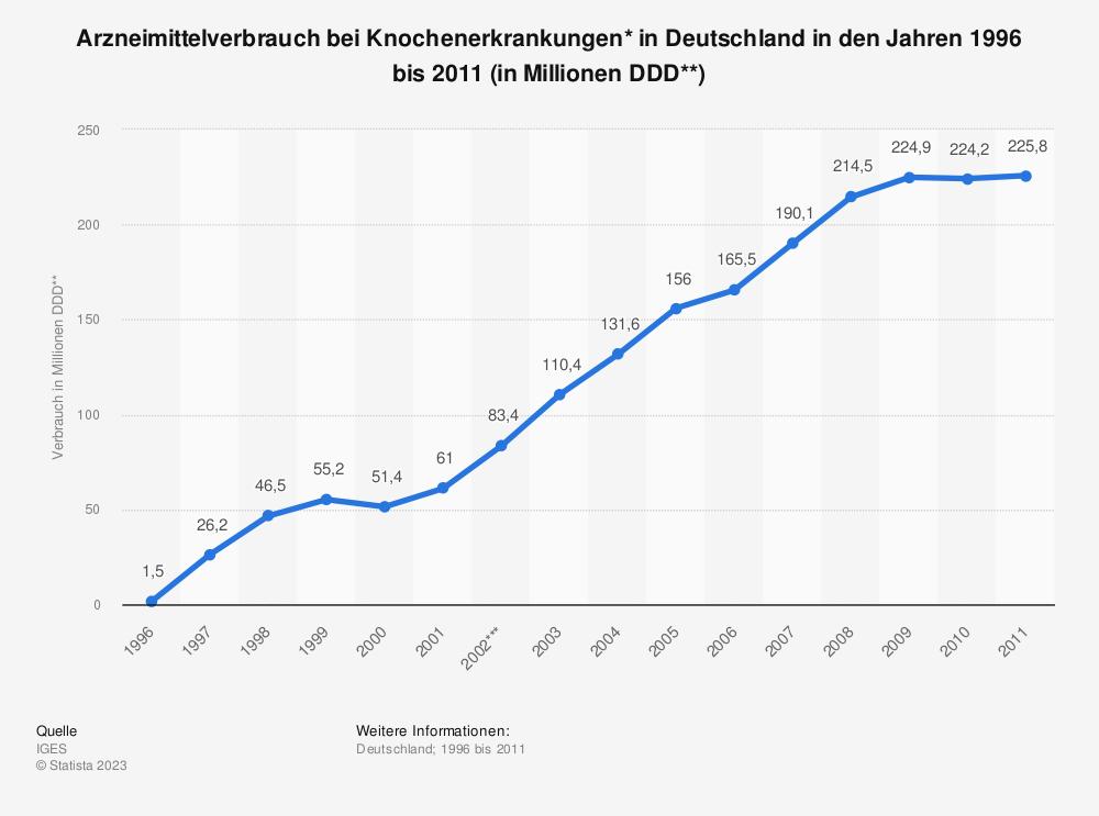 Statistik: Arzneimittelverbrauch bei Knochenerkrankungen* in Deutschland in den Jahren 1996 bis 2011 (in Millionen DDD**) | Statista
