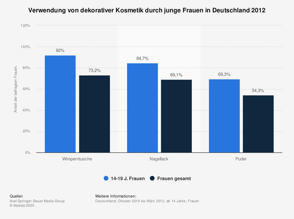 Statistik: Verwendung von dekorativer Kosmetik durch junge Frauen in Deutschland 2012 | Statista