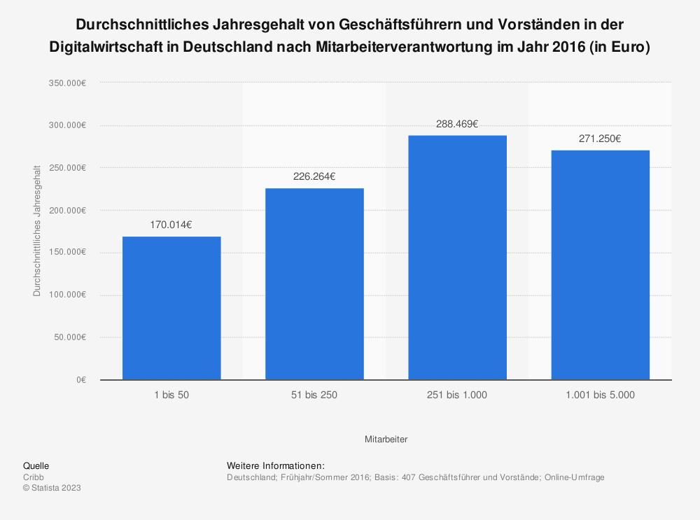 Statistik: Durchschnittliches Jahresgehalt von Geschäftsführern und Vorständen in der Digitalwirtschaft in Deutschland nach Mitarbeiterverantwortung im Jahr 2016 (in Euro)   Statista