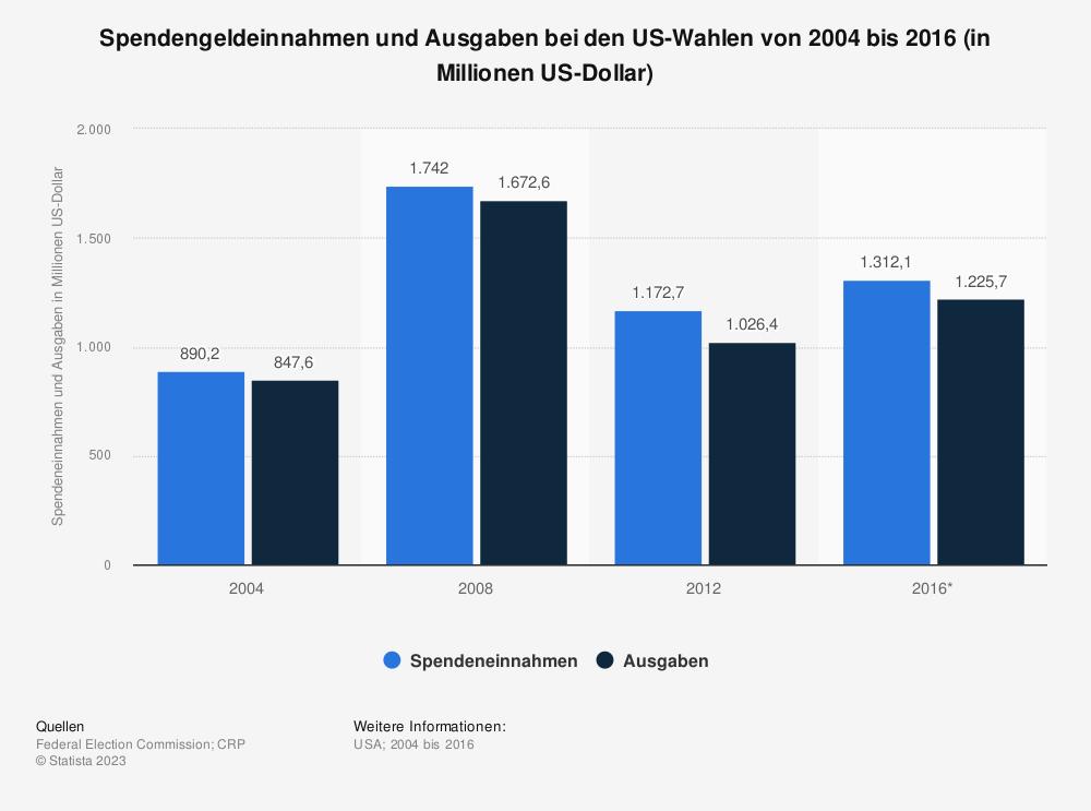 Statistik: Spendengeldeinnahmen und Ausgaben bei den US-Wahlen von 2004 bis 2016 (in Millionen US-Dollar) | Statista
