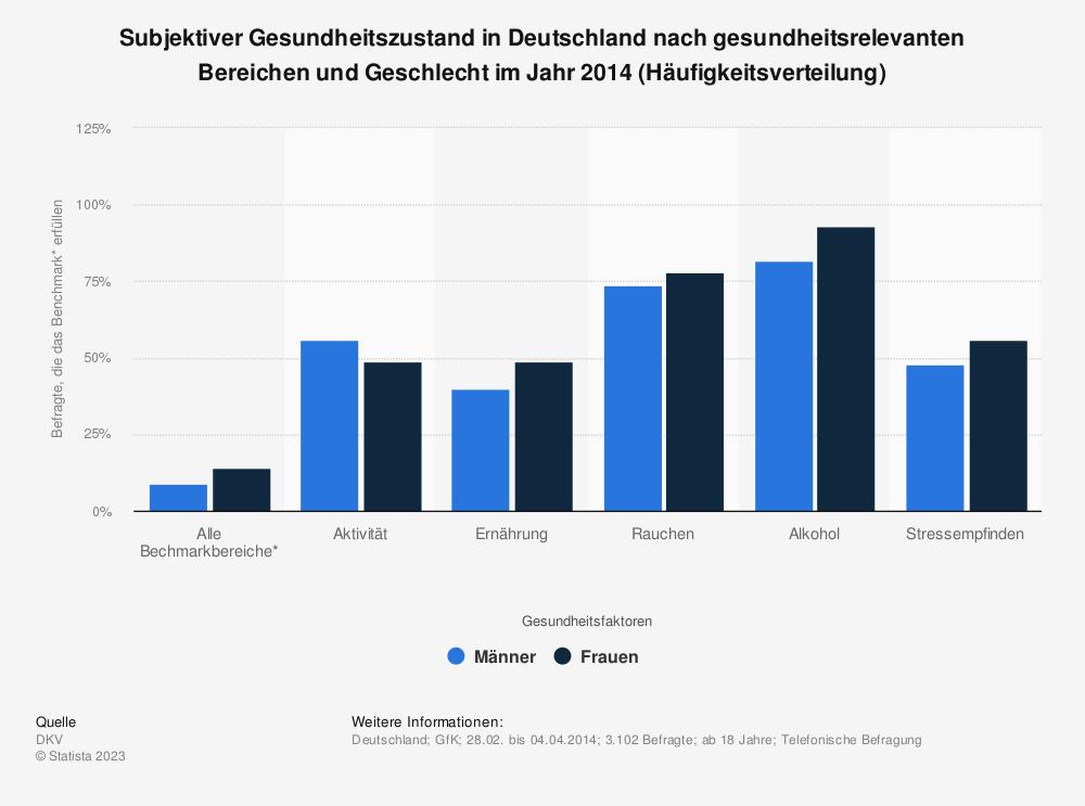 Statistik: Subjektiver Gesundheitszustand in Deutschland nach gesundheitsrelevanten Bereichen und Geschlecht im Jahr 2014 (Häufigkeitsverteilung) | Statista