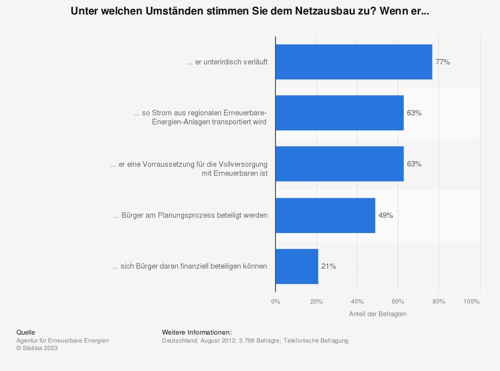 Statistik: Unter welchen Umständen stimmen Sie dem Netzausbau zu? Wenn er... | Statista