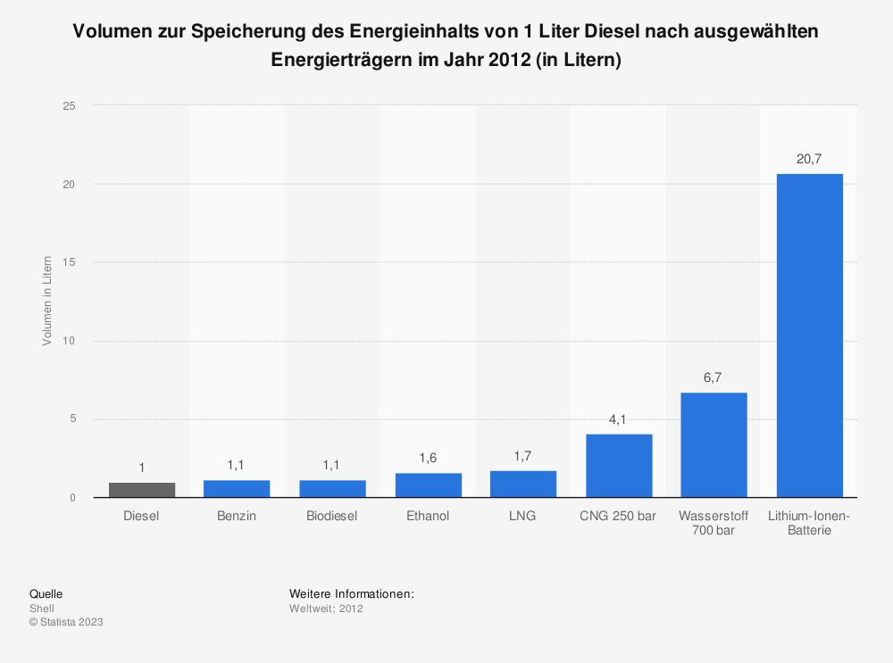 Statistik: Volumen zur Speicherung des Energieinhalts von 1 Liter Diesel nach ausgewählten Energierträgern im Jahr 2012 (in Litern) | Statista