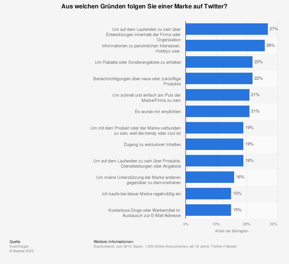 Statistik: Aus welchen Gründen folgen Sie einer Marke auf Twitter? | Statista