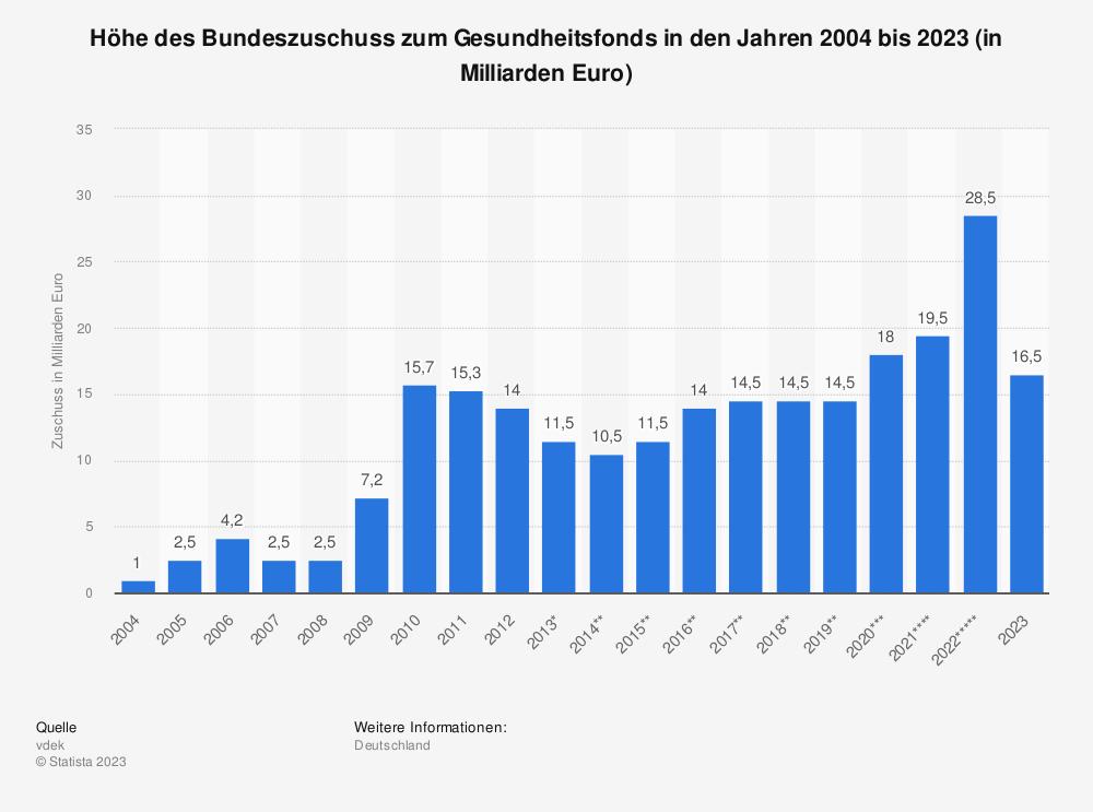 Statistik: Höhe des Bundeszuschuss zum Gesundheitsfonds in den Jahren 2004 bis 2020 (in Milliarden Euro) | Statista