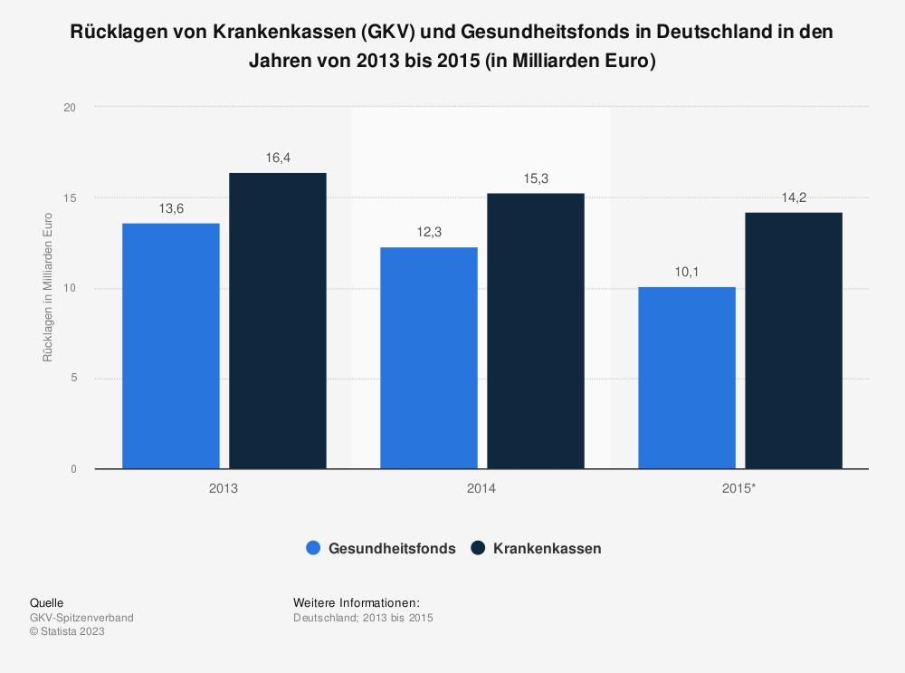 Statistik: Rücklagen von Krankenkassen (GKV) und Gesundheitsfonds in Deutschland in den Jahren von 2013 bis 2015 (in Milliarden Euro) | Statista