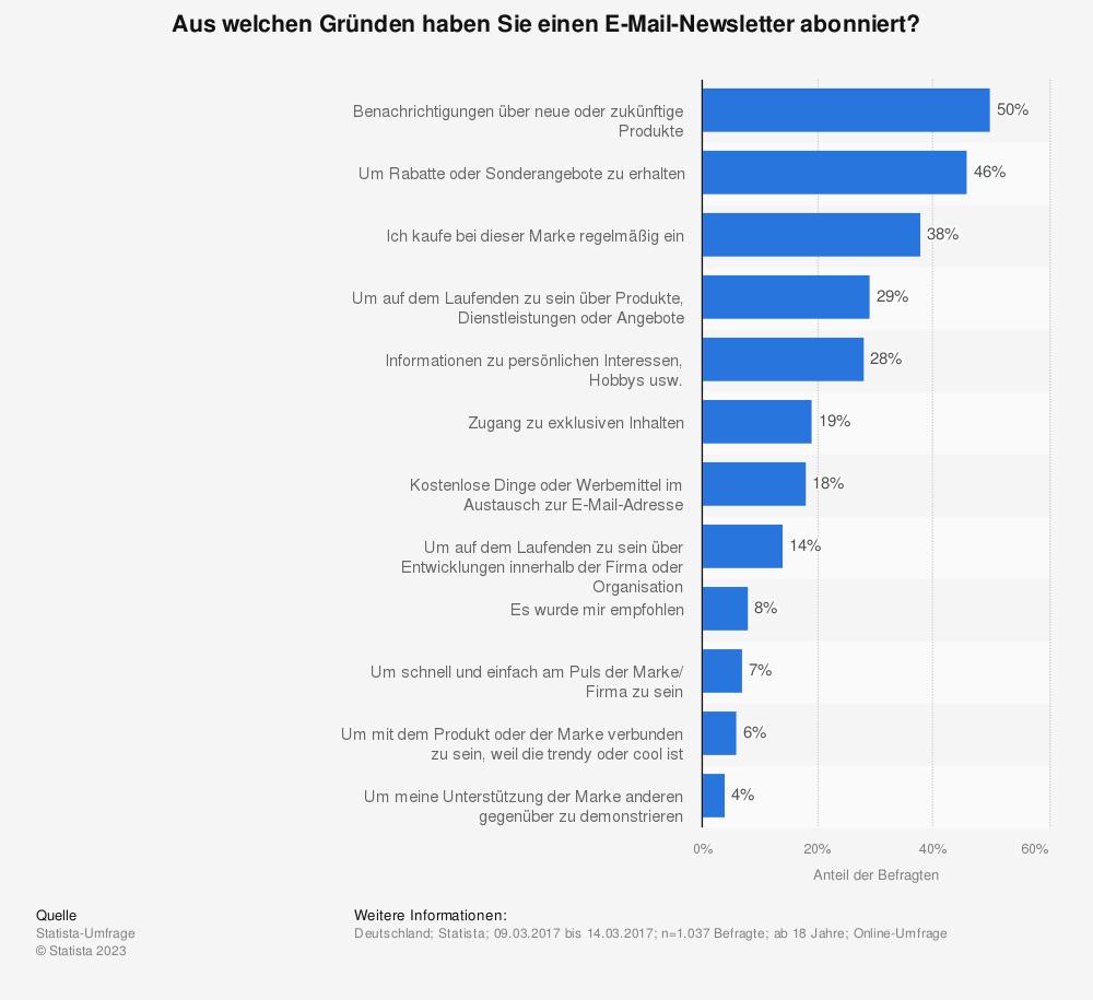 Statistik: Aus welchen Gründen haben Sie einen E-Mail-Newsletter abonniert? | Statista