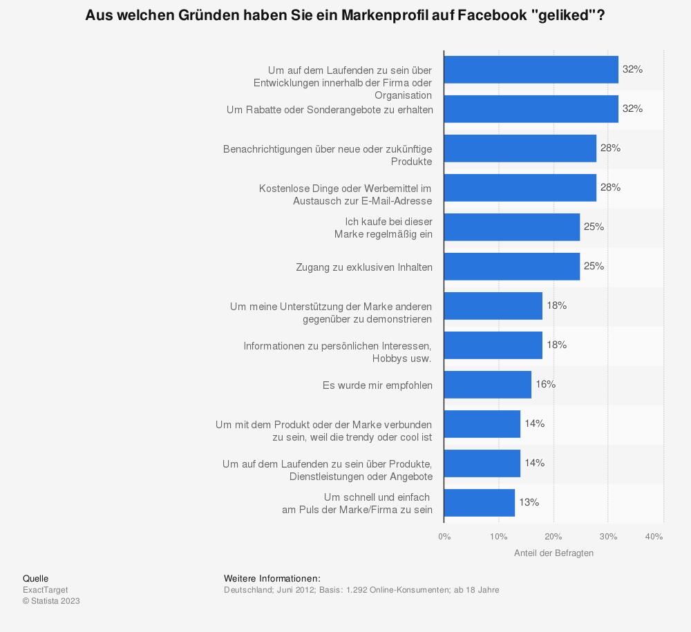 Statistik: Aus welchen Gründen haben Sie ein Markenprofil auf Facebook