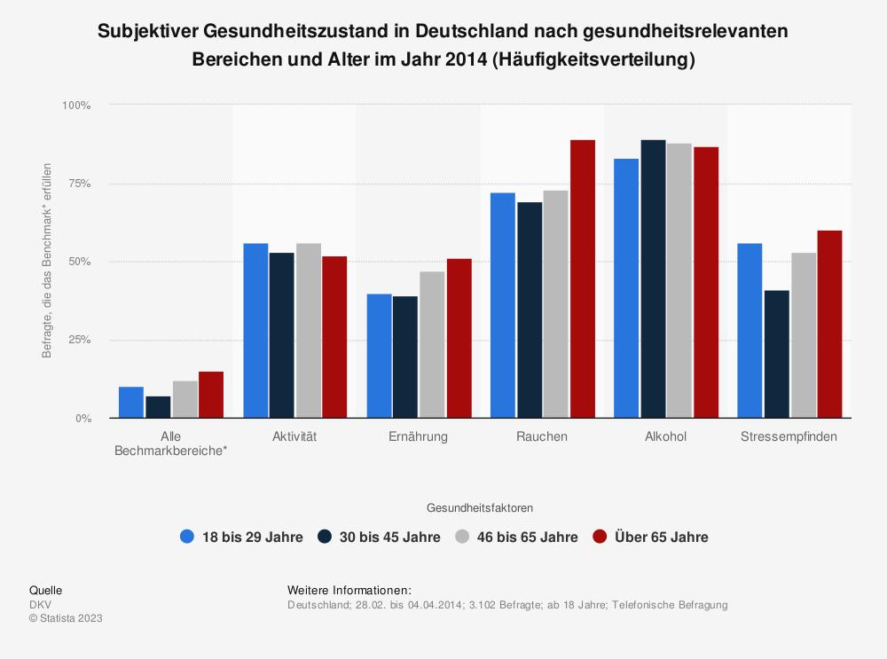 Statistik: Subjektiver Gesundheitszustand in Deutschland nach gesundheitsrelevanten Bereichen und Alter im Jahr 2014 (Häufigkeitsverteilung)   Statista