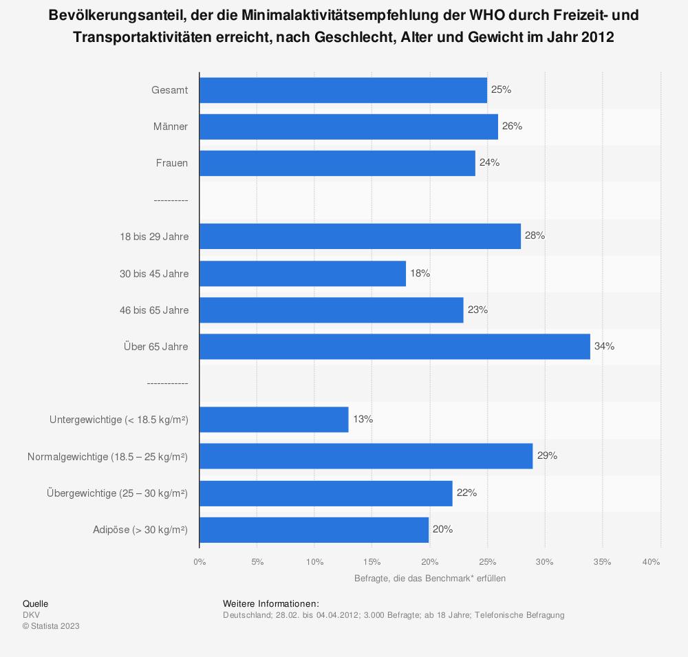 Statistik: Bevölkerungsanteil, der die Minimalaktivitätsempfehlung der WHO durch Freizeit- und Transportaktivitäten erreicht, nach Geschlecht, Alter und Gewicht im Jahr 2012 | Statista