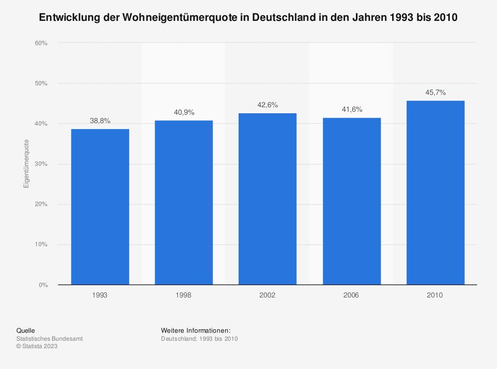 Statistik: Entwicklung der Wohneigentümerquote in Deutschland in den Jahren 1993 bis 2010  | Statista