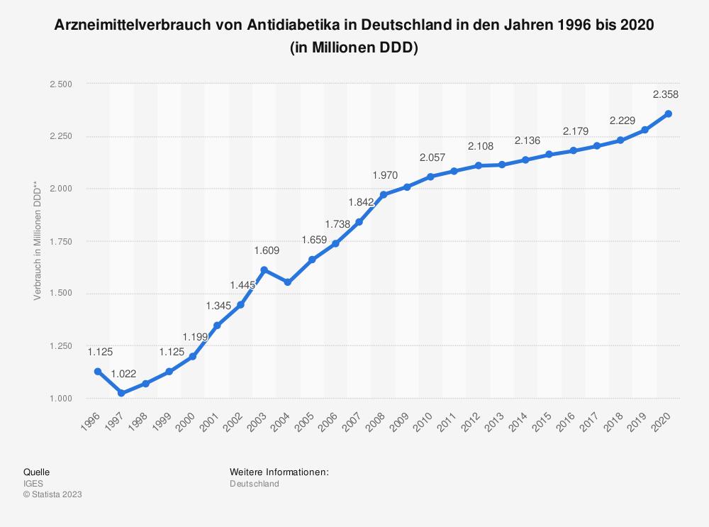 Statistik: Arzneimittelverbrauch von Antidiabetika* in Deutschland in den Jahren 1996 bis 2016 (in Millionen DDD**) | Statista