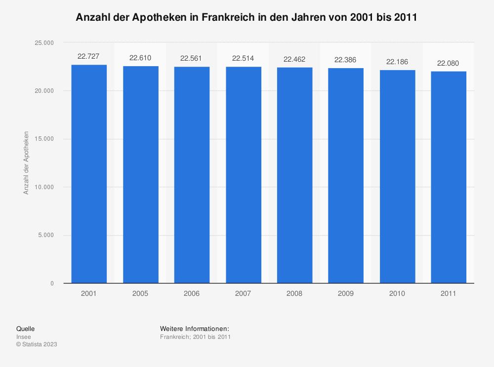 Statistik: Anzahl der Apotheken in Frankreich in den Jahren von 2001 bis 2011 | Statista