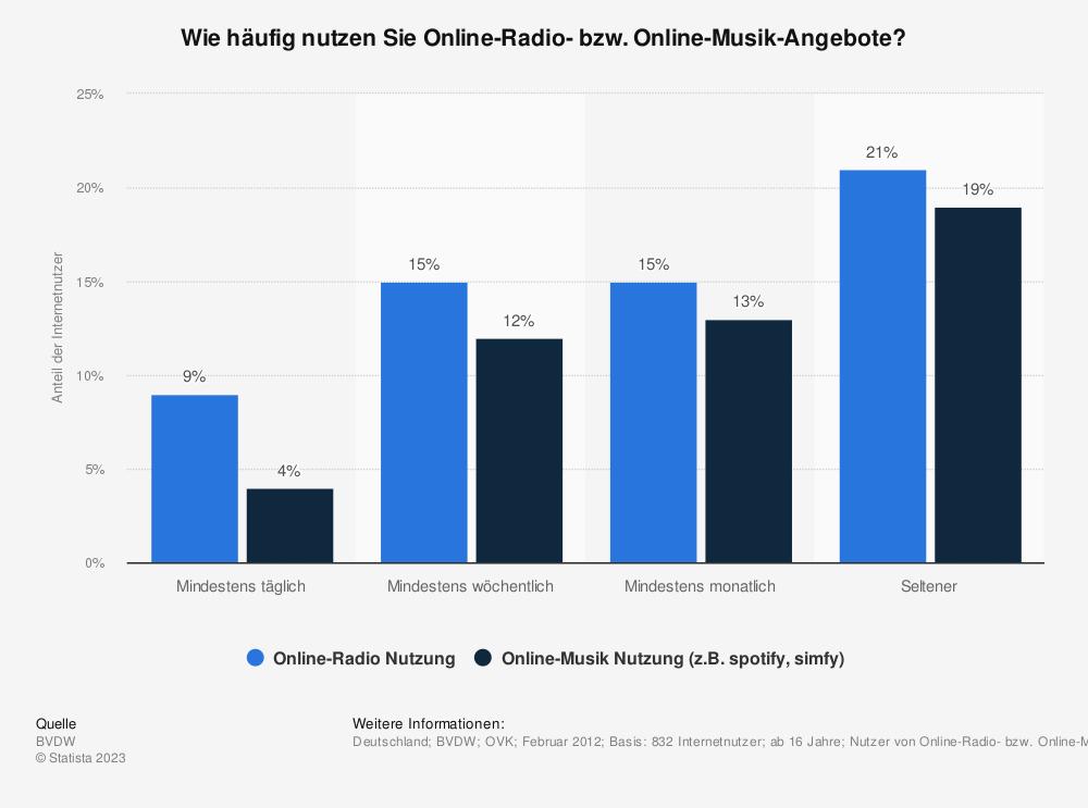 Statistik: Wie häufig nutzen Sie Online-Radio- bzw. Online-Musik-Angebote? | Statista