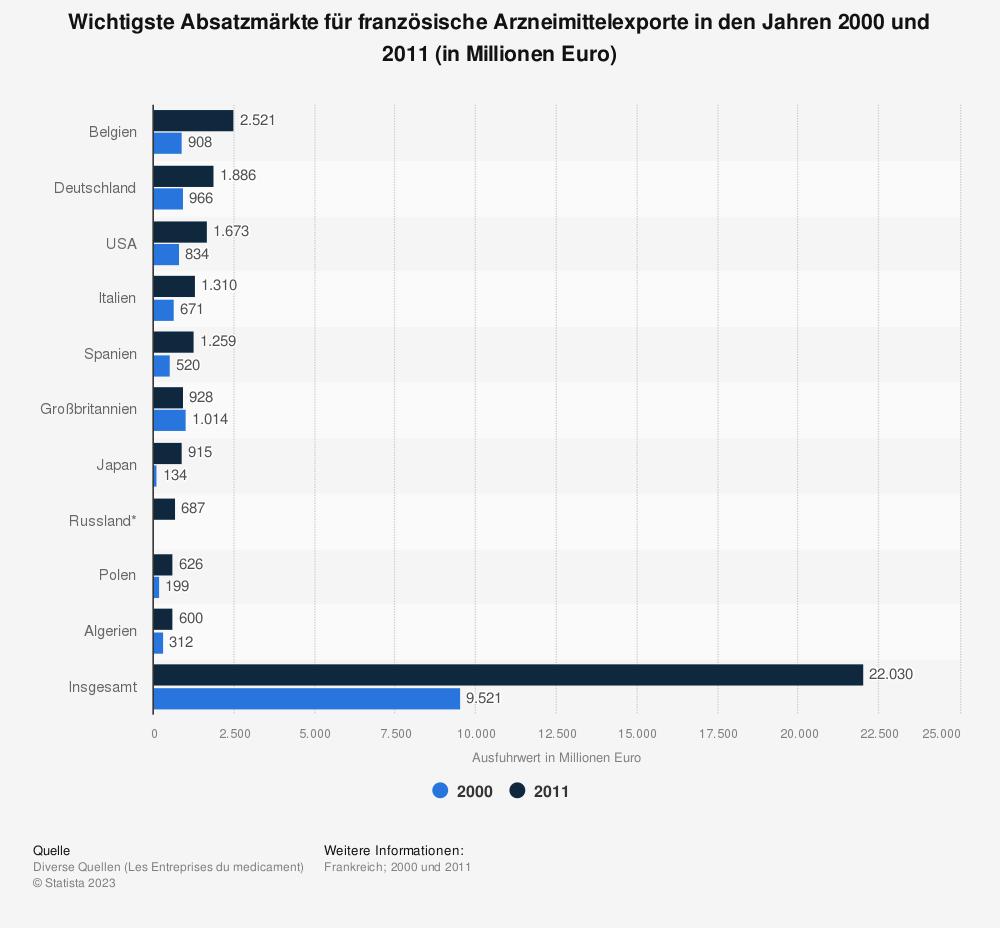 Statistik: Wichtigste Absatzmärkte für französische Arzneimittelexporte in den Jahren 2000 und 2011 (in Millionen Euro) | Statista