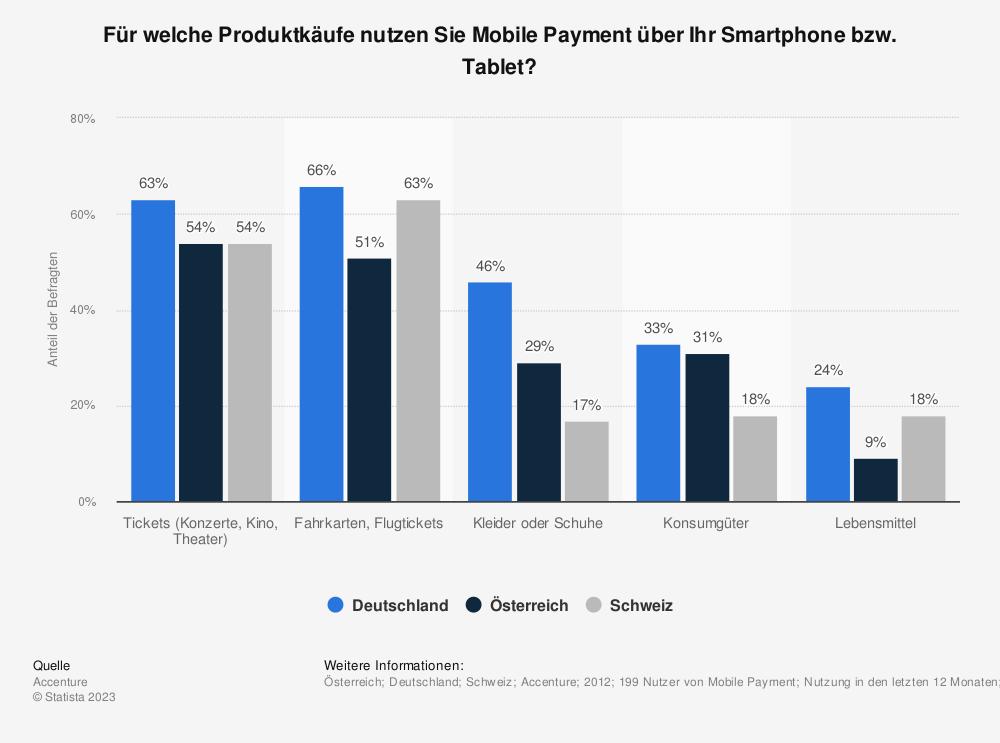 Statistik: Für welche Produktkäufe nutzen Sie Mobile Payment über Ihr Smartphone bzw. Tablet? | Statista