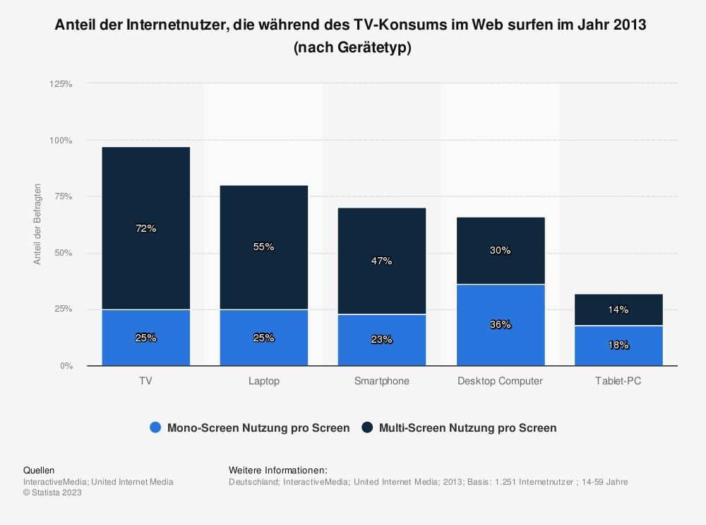 Statistik: Anteil der Internetnutzer, die während des TV-Konsums im Web surfen im Jahr 2013  (nach Gerätetyp) | Statista