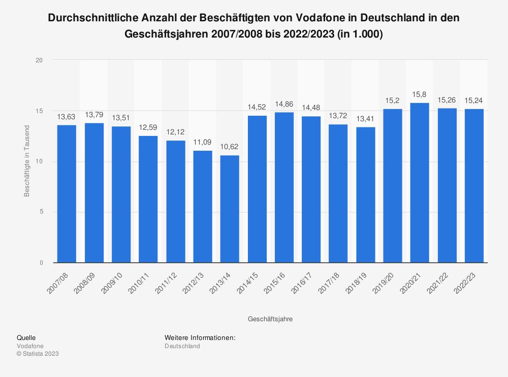Statistik: Durchschnittliche Anzahl der Beschäftigten von Vodafone in Deutschland in den Geschäftsjahren 2007/2008 bis 2017/2018 (in 1.000) | Statista