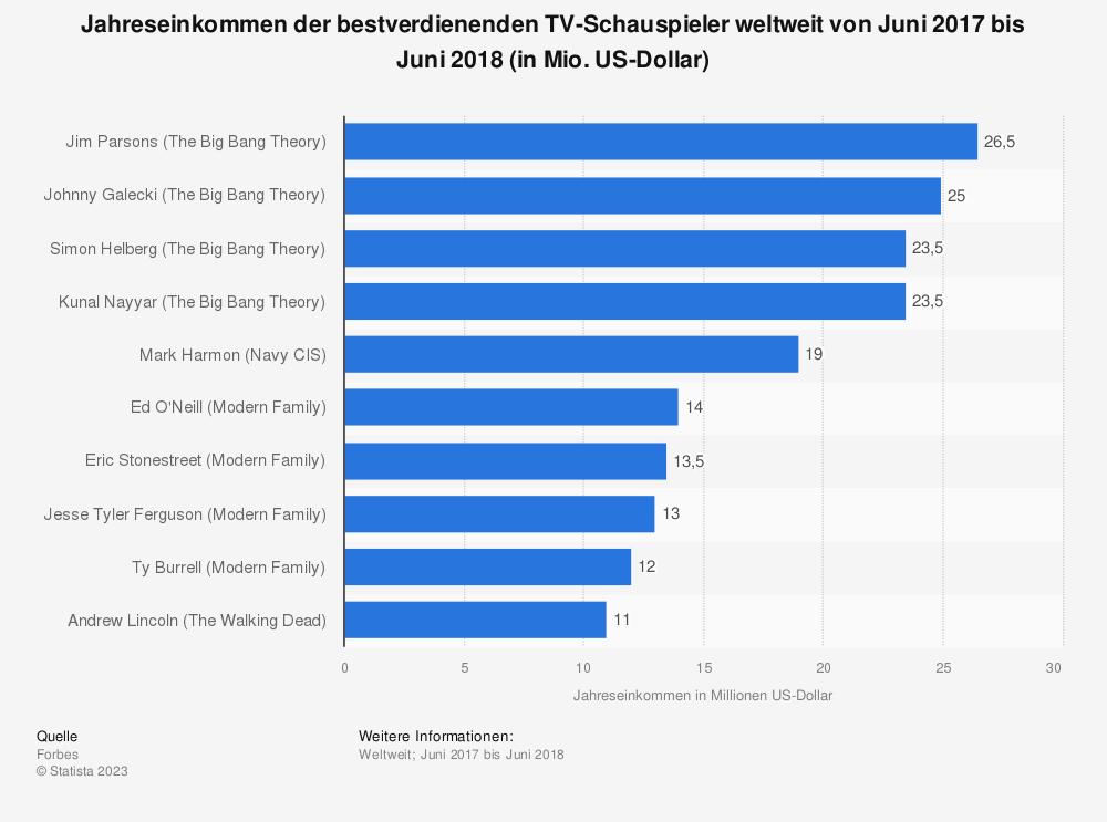 Statistik: Jahreseinkommen der bestverdienenden TV-Schauspieler weltweit von Juni 2017 bis Juni 2018 (in Mio. US-Dollar) | Statista