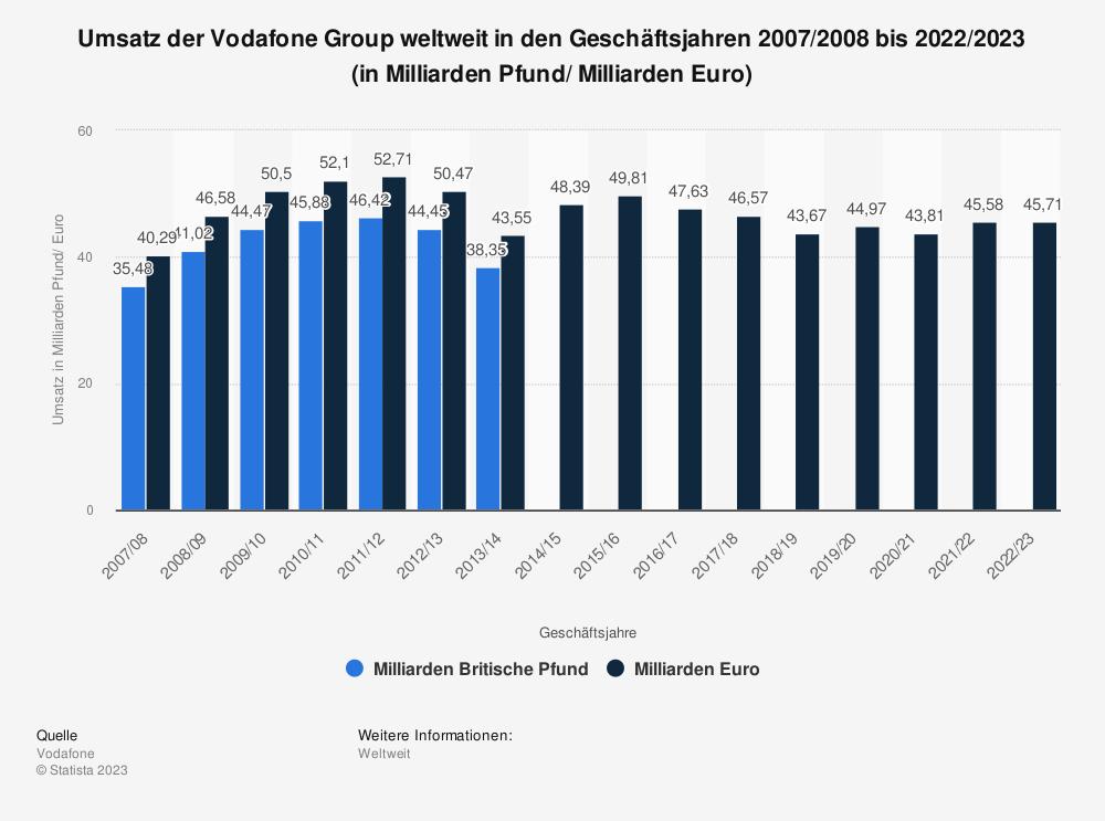 Statistik: Umsatz der Vodafone Group weltweit in den Geschäftsjahren 2007/2008 bis 2018/2019 (in Milliarden Pfund/ Milliarden Euro) | Statista