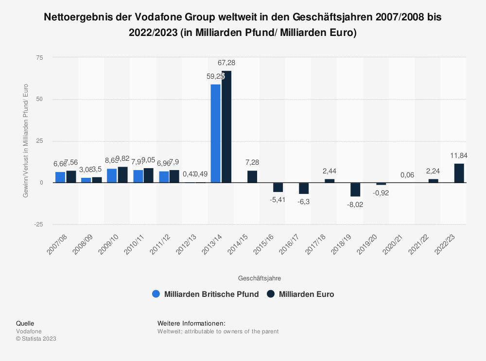 Statistik: Nettoergebnis der Vodafone Group weltweit in den Geschäftsjahren 2007/2008 bis 2020/2021 (in Milliarden Pfund/ Milliarden Euro) | Statista