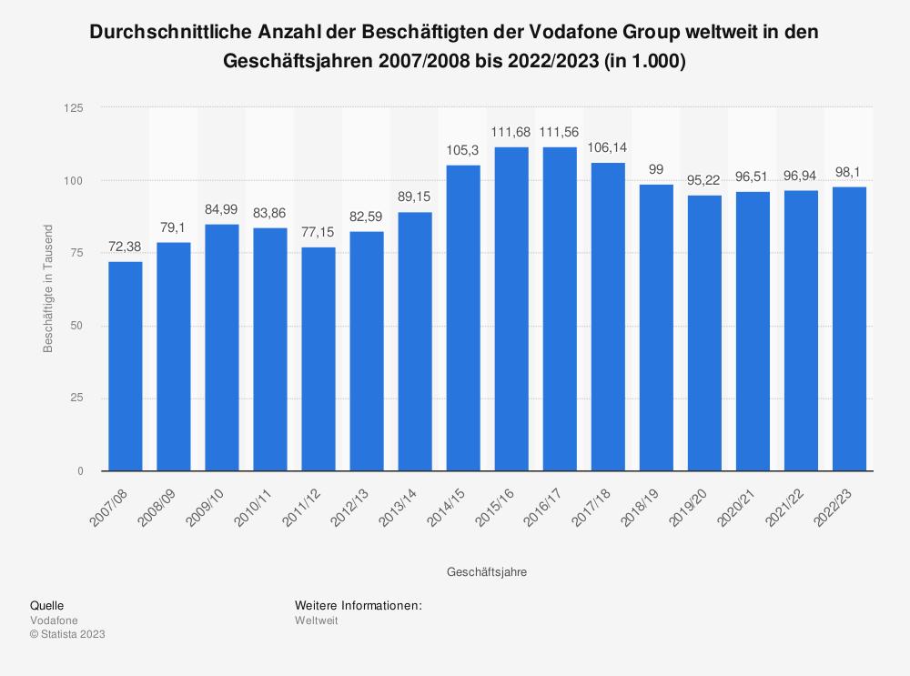 Statistik: Durchschnittliche Anzahl der Beschäftigten der Vodafone Group weltweit in den Geschäftsjahren 2007/2008 bis 2019/2020 (in 1.000) | Statista