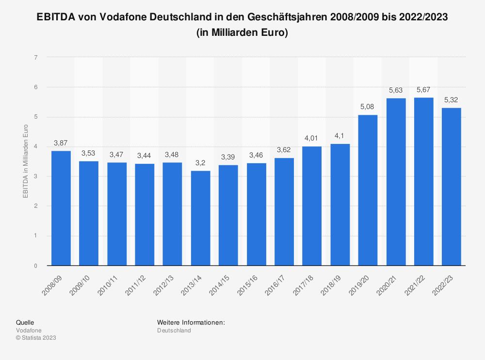 Statistik: EBITDA von Vodafone Deutschland in den Geschäftsjahren 2008/2009 bis 2018/2019 (in Milliarden Euro) | Statista