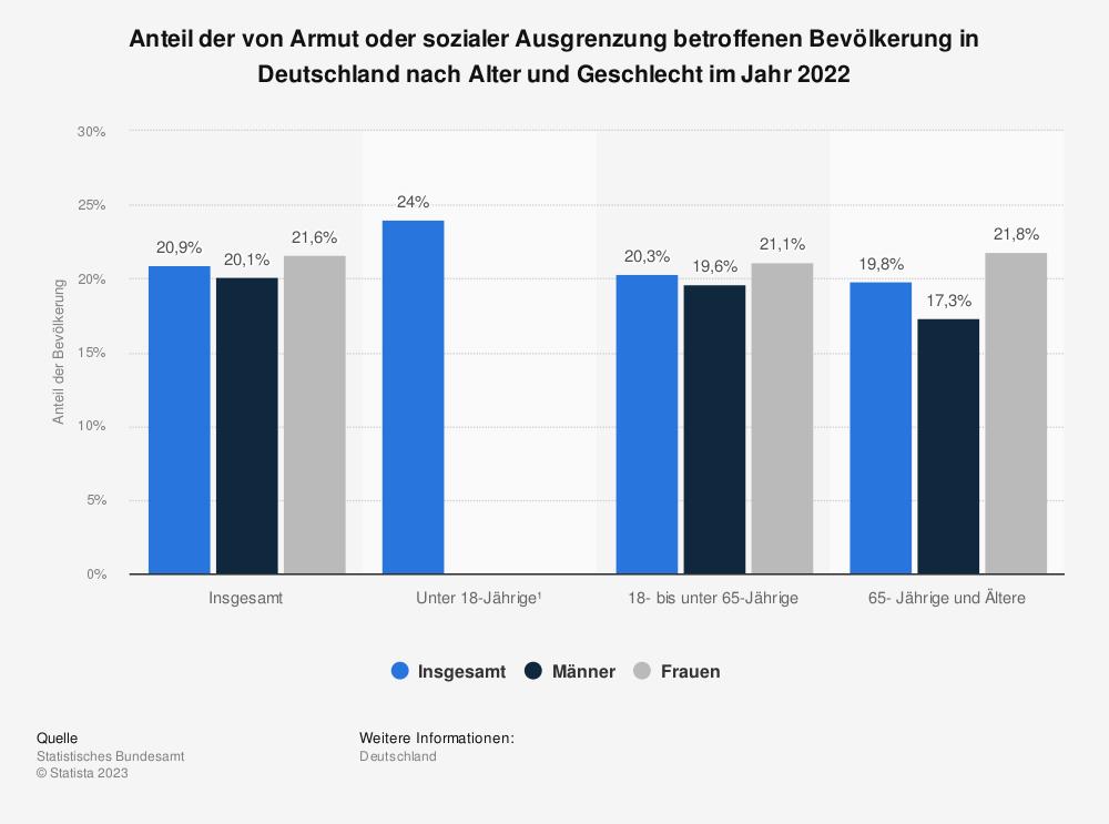 Statistik: Anteil der von Armut oder sozialer Ausgrenzung betroffenen Bevölkerung in Deutschland im Jahr 2018 | Statista