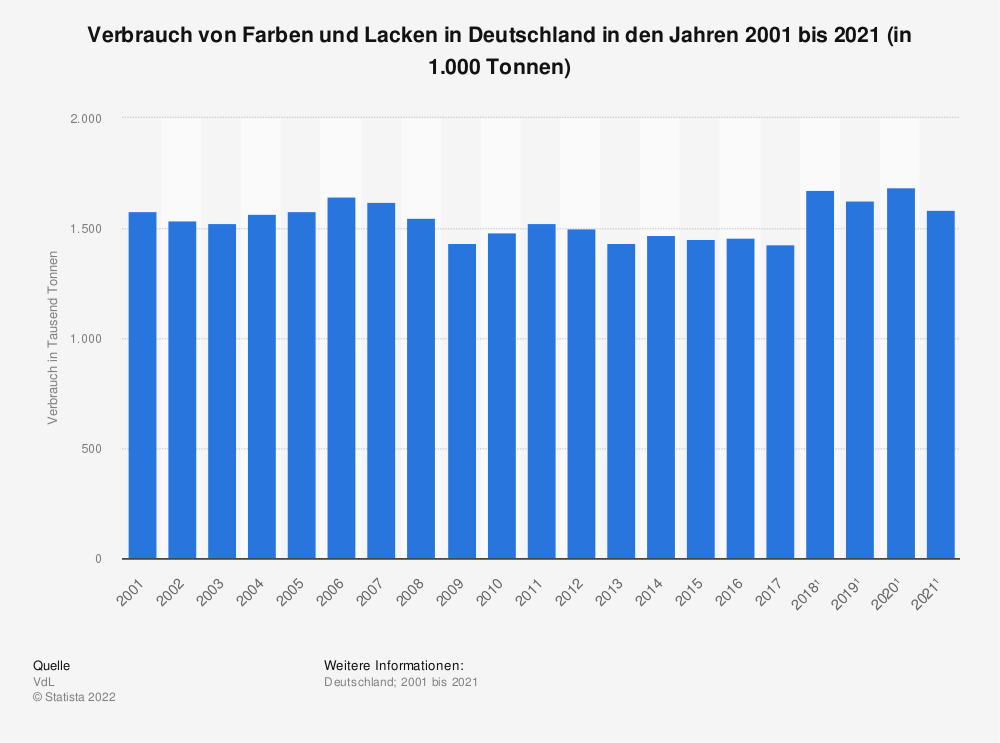 Statistik: Verbrauch von Farben und Lacken in Deutschland in den Jahren 2001 bis 2018 (in 1.000 Tonnen) | Statista