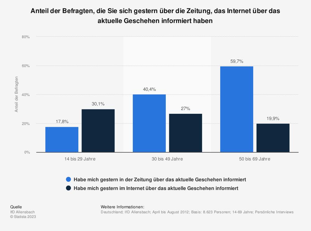 Statistik: Anteil der Befragten, die Sie sich gestern über die Zeitung, das Internet über das aktuelle Geschehen informiert haben | Statista