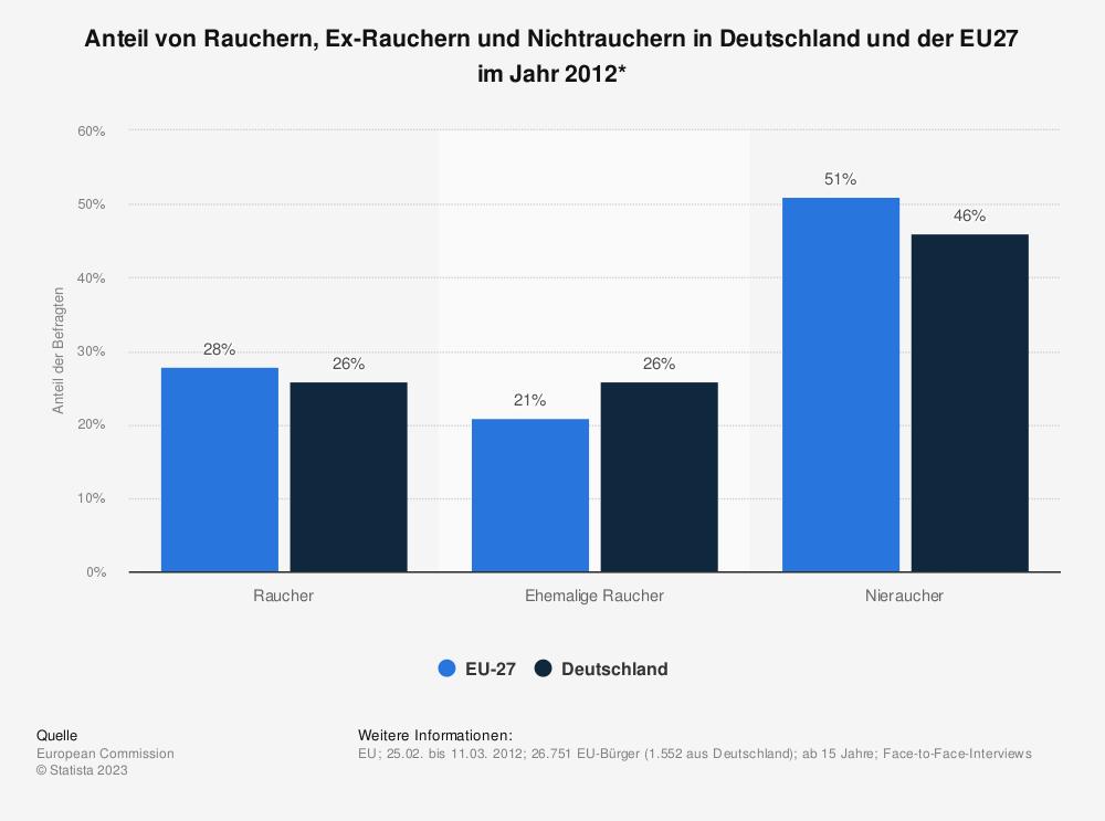 Statistik: Anteil von Rauchern, Ex-Rauchern und Nichtrauchern in Deutschland und der EU27 im Jahr 2012* | Statista