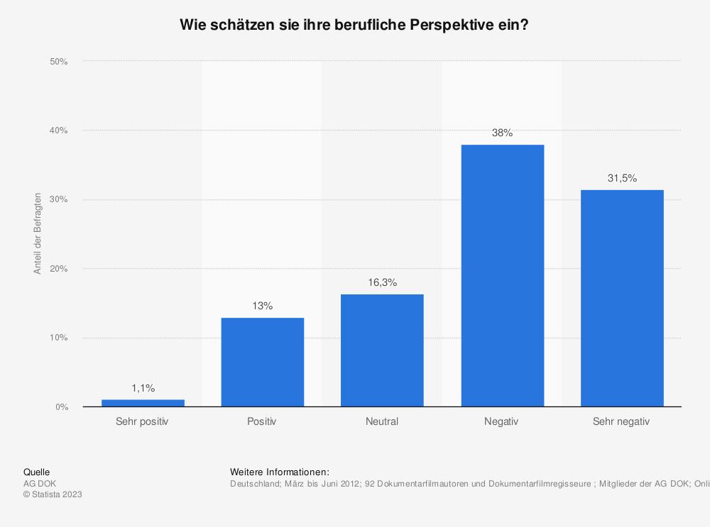 Statistik: Wie schätzen sie ihre berufliche Perspektive ein? | Statista