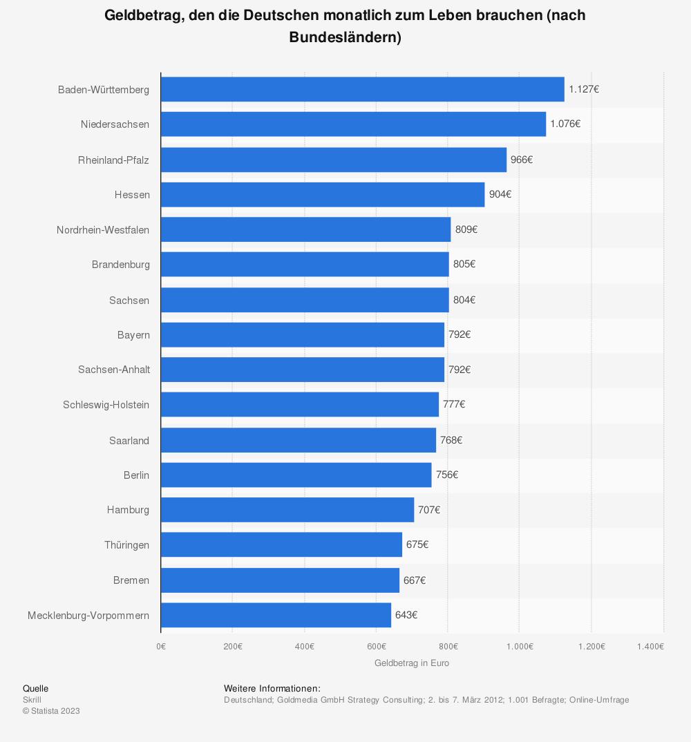 Statistik: Geldbetrag, den die Deutschen monatlich zum Leben brauchen (nach Bundesländern) | Statista