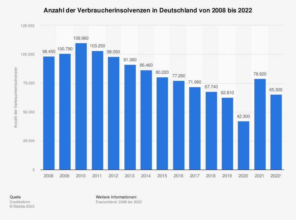 Statistik: Anzahl der Verbraucherinsolvenzen in Deutschland von 1999 bis 2019 | Statista