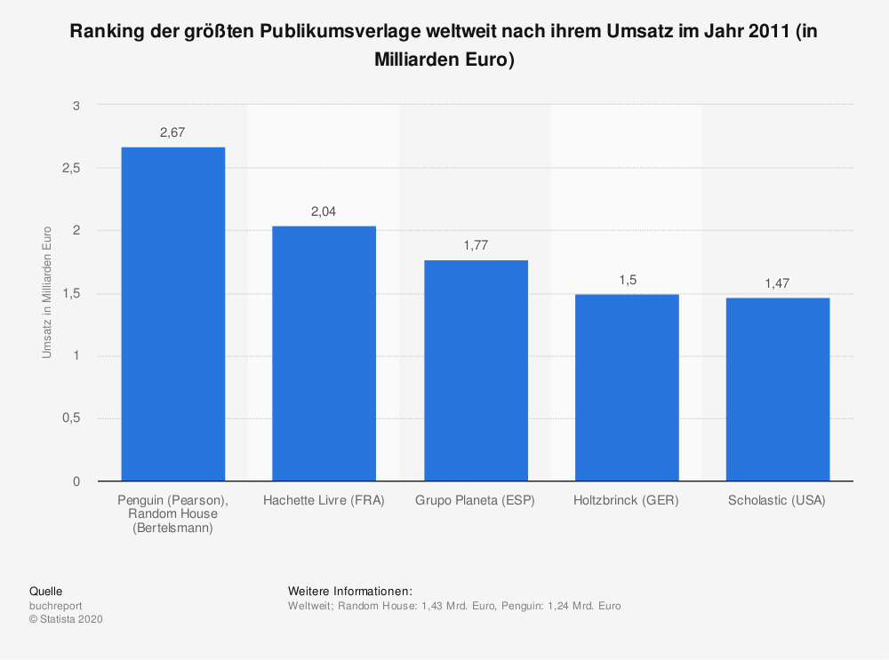 Statistik: Ranking der größten Publikumsverlage weltweit nach ihrem Umsatz im Jahr 2011 (in Milliarden Euro) | Statista