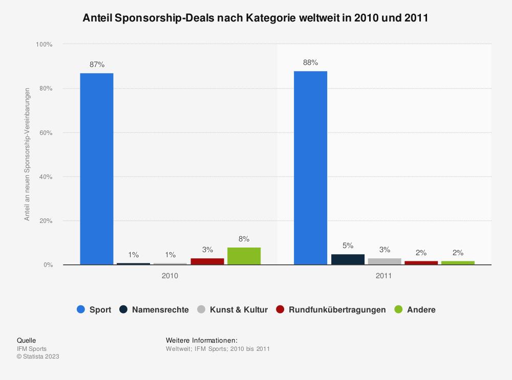 Statistik: Anteil Sponsorship-Deals nach Kategorie weltweit in 2010 und 2011 | Statista