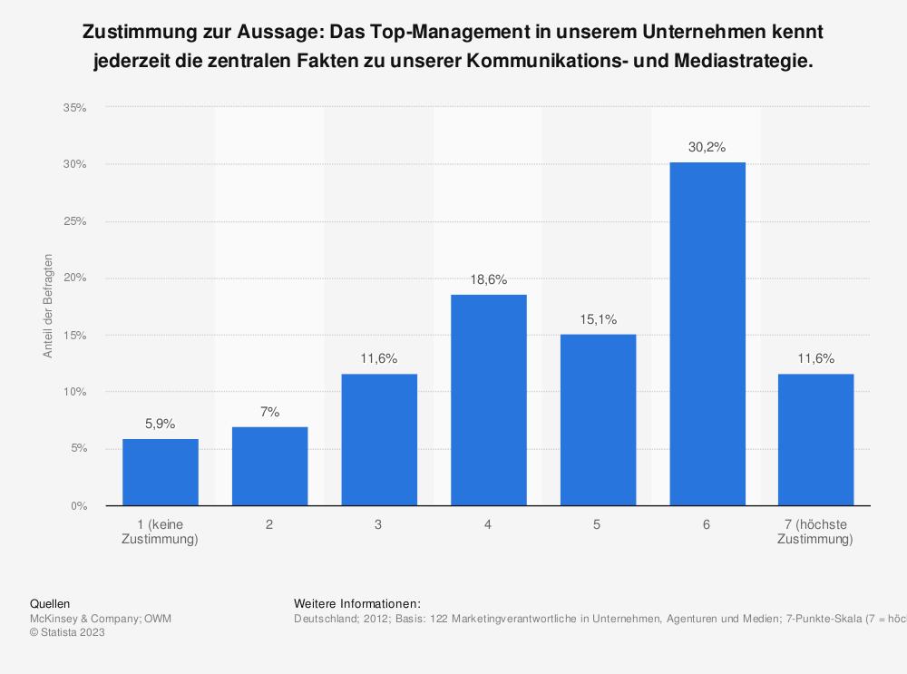 Statistik: Zustimmung zur Aussage: Das Top-Management in unserem Unternehmen kennt jederzeit die zentralen Fakten zu unserer Kommunikations- und Mediastrategie. | Statista