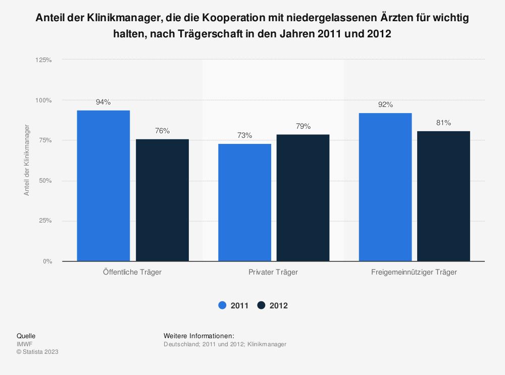 Statistik: Anteil der Klinikmanager, die die Kooperation mit niedergelassenen Ärzten für wichtig halten, nach Trägerschaft in den Jahren 2011 und 2012 | Statista