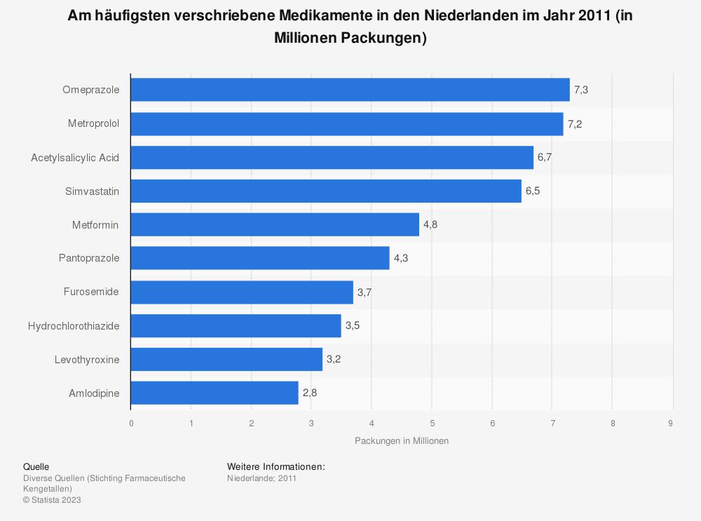 Statistik: Am häufigsten verschriebene Medikamente in den Niederlanden im Jahr 2011 (in Millionen Packungen) | Statista