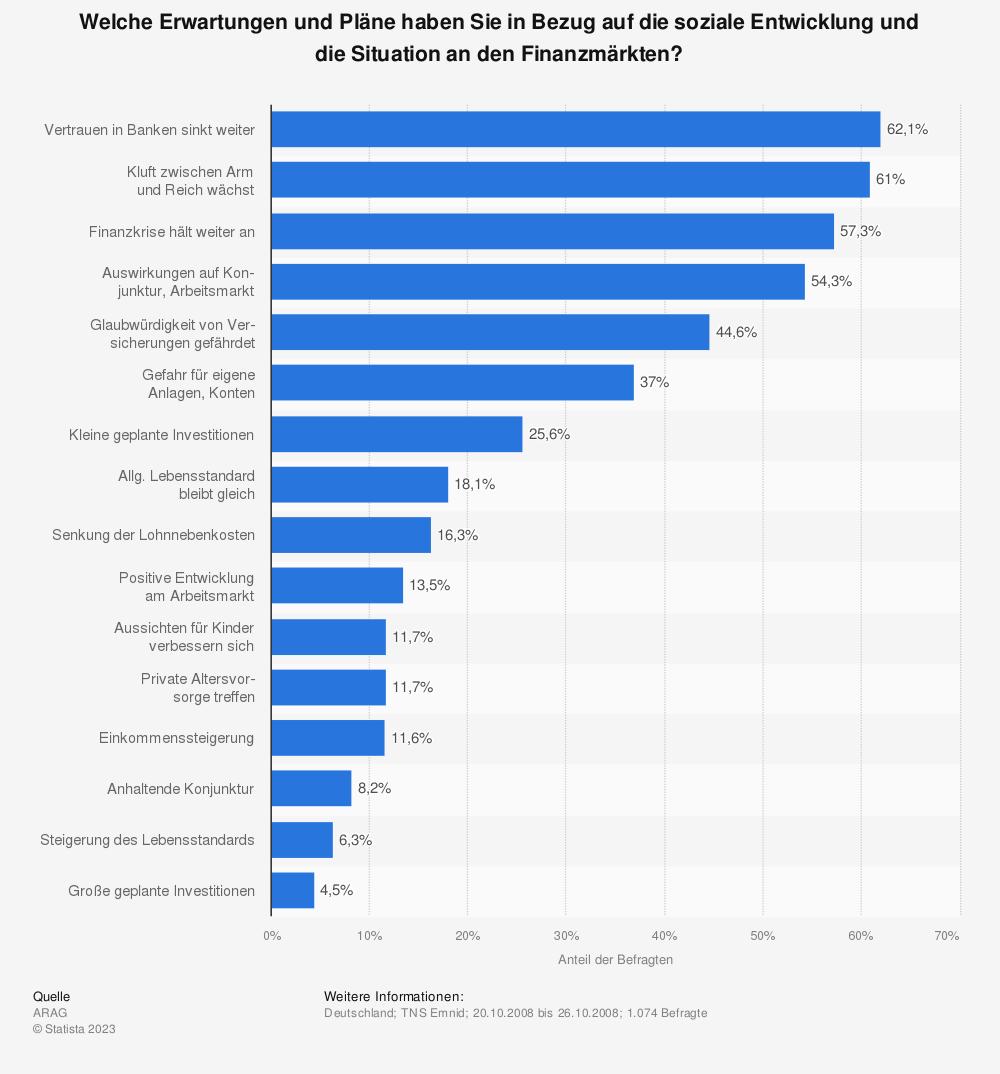 Statistik: Welche Erwartungen und Pläne haben Sie in Bezug auf die soziale Entwicklung und die Situation an den Finanzmärkten? | Statista