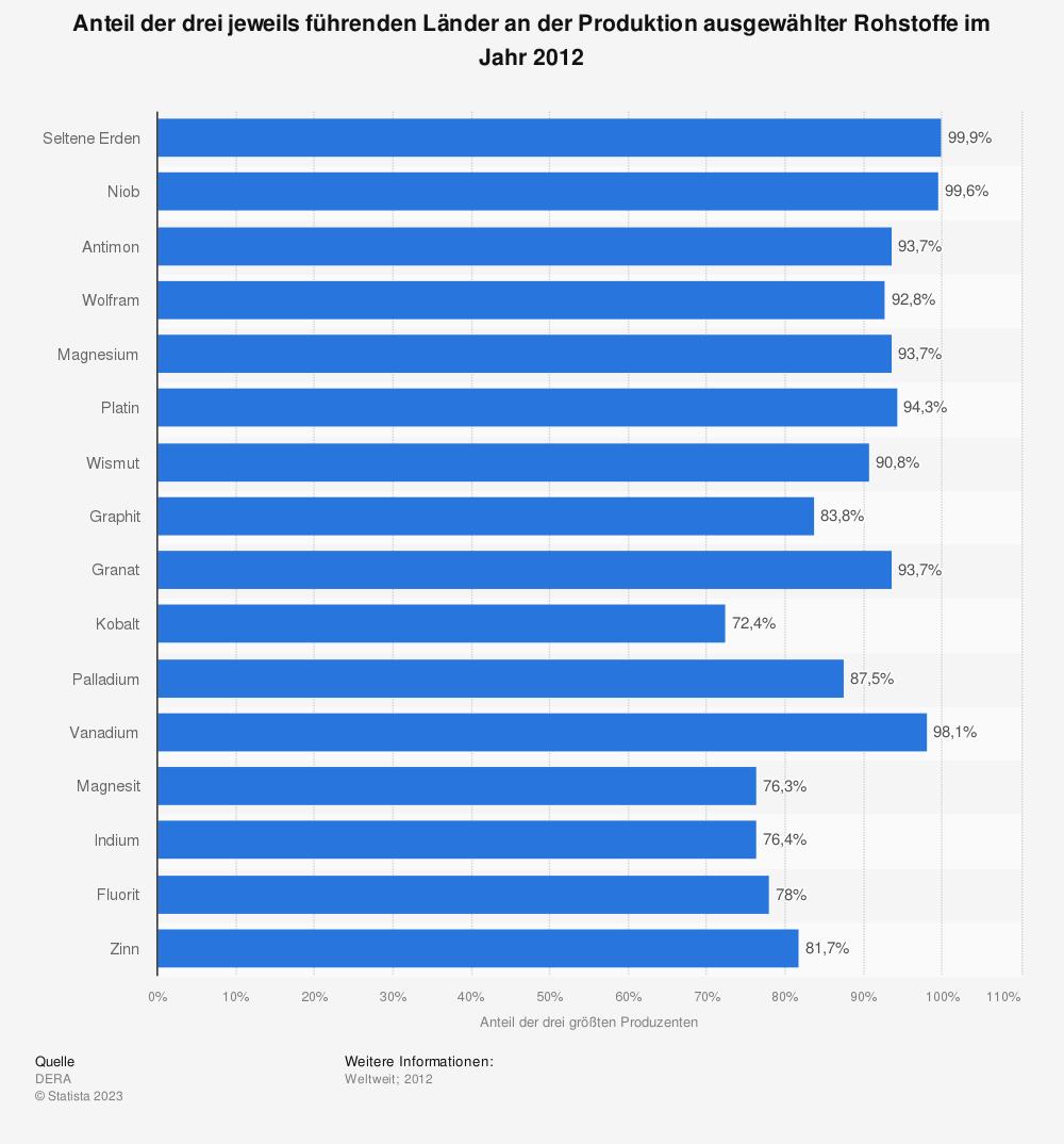 Statistik: Anteil der drei jeweils führenden Länder an der Produktion ausgewählter Rohstoffe im Jahr 2012 | Statista