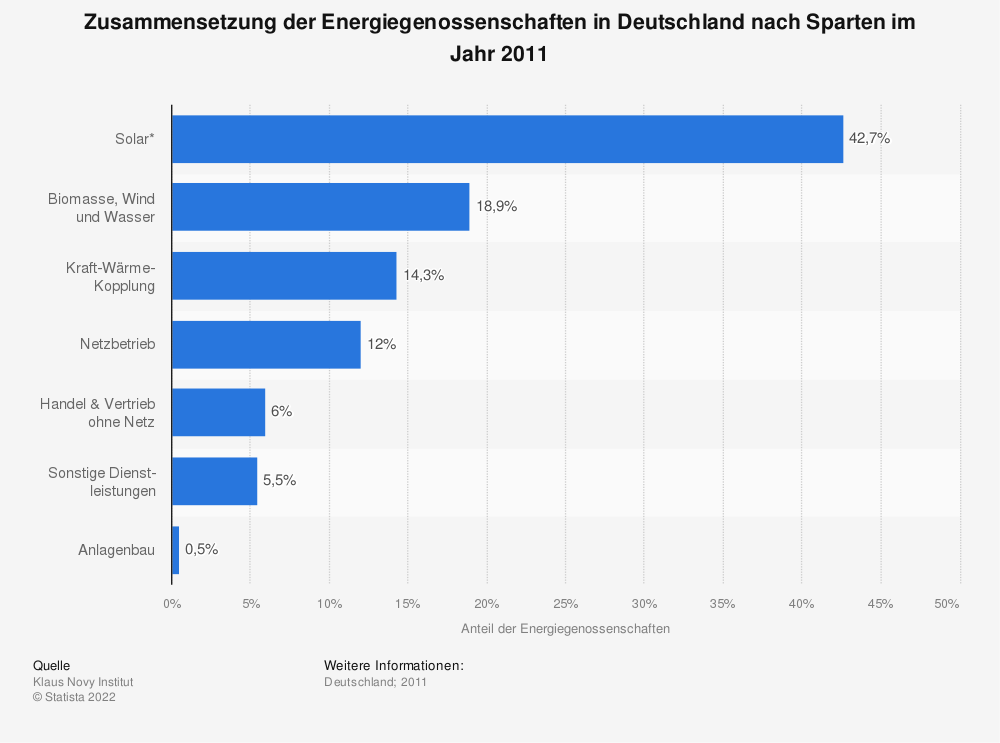 Statistik: Zusammensetzung der Energiegenossenschaften in Deutschland nach Sparten im Jahr 2011 | Statista