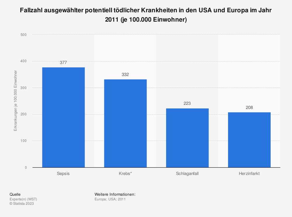 Statistik: Fallzahl ausgewählter potentiell tödlicher Krankheiten in den USA und Europa im Jahr 2011 (je 100.000 Einwohner) | Statista