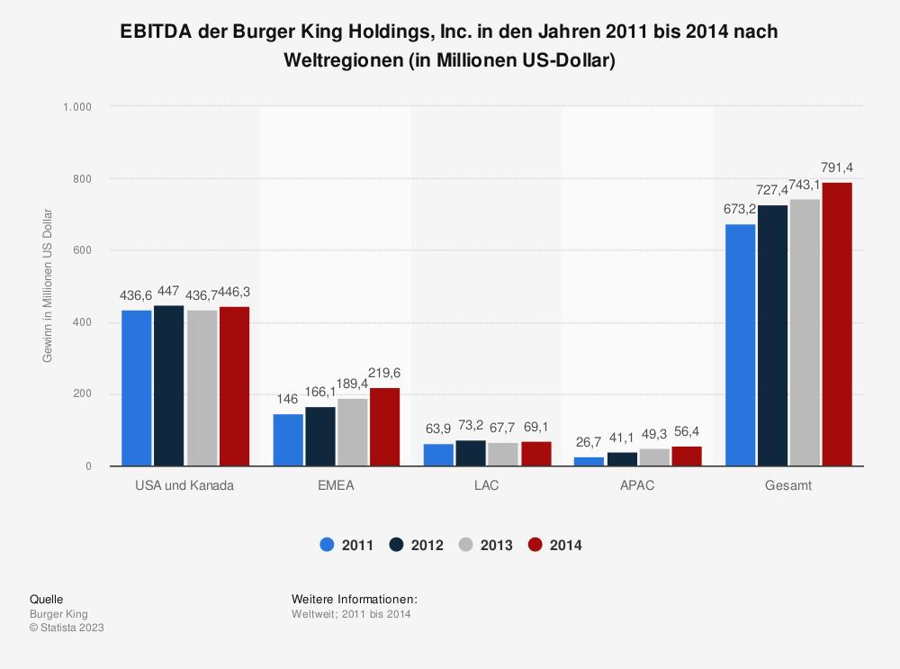 Statistik: EBITDA der Burger King Holdings, Inc. in den Jahren 2011 bis 2014 nach Weltregionen (in Millionen US-Dollar) | Statista