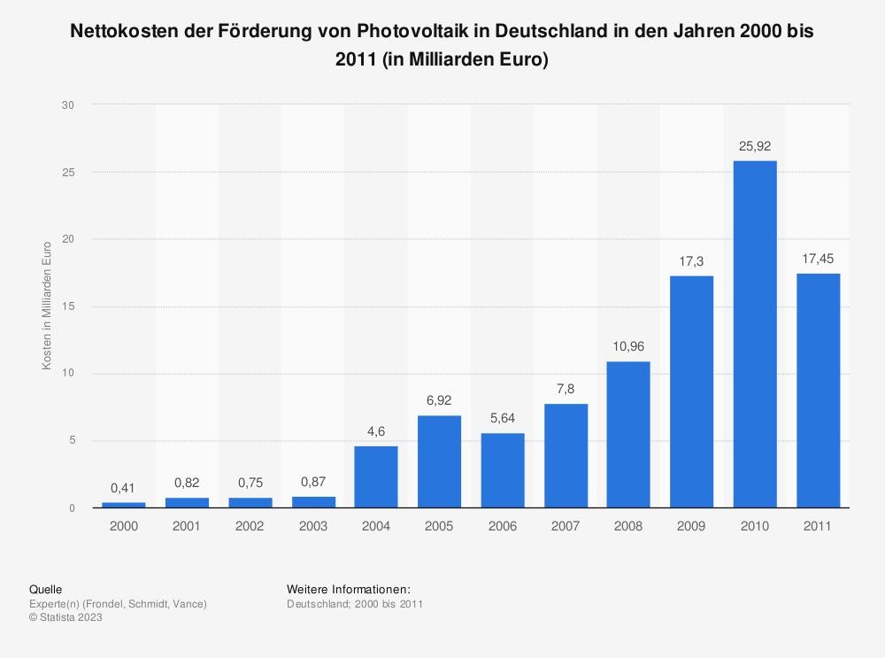 Statistik: Nettokosten der Förderung von Photovoltaik in Deutschland in den Jahren 2000 bis 2011 (in Milliarden Euro) | Statista