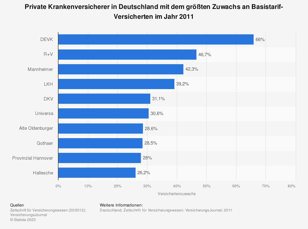 Statistik: Private Krankenversicherer in Deutschland mit dem größten Zuwachs an Basistarif-Versicherten im Jahr 2011 | Statista